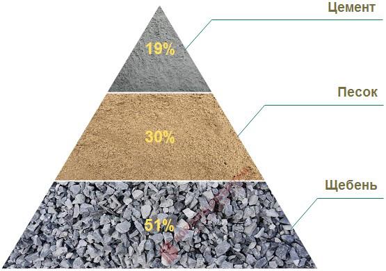 Смесь бетонная тяжелого бетона бст класс в25 м350 бетон м450 москва
